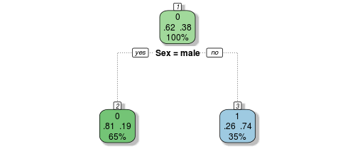 Gender-based model decision tree