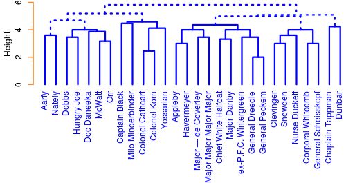 Character Co-Occurences Dendogram